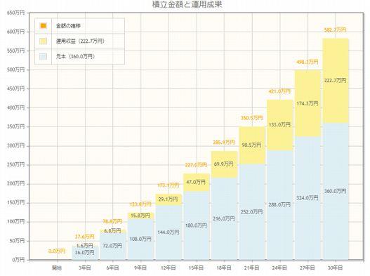 金融庁のシミュレーションツールの計算結果。月々1万円を30年間、3%の利回りで運用できた場合のグラフ