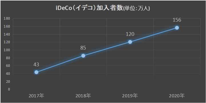 iDeCo(イデコ)加入者数推移