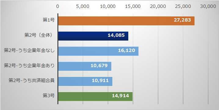 職業別掛け金の平均値