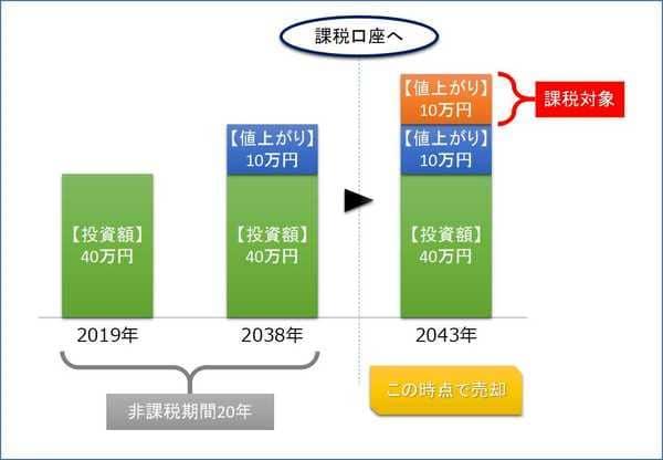非課税期間が終わった後の課税イメージ
