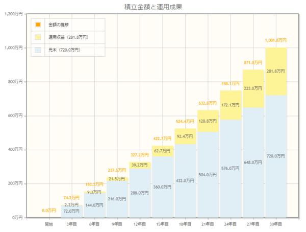 掛金2万円、年利2.1%で30年間積み立てると約1,000万円になる