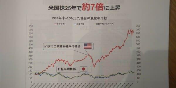 米国株は25年で7倍上昇