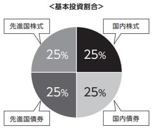 ニッセイ・インデックスバランスファンド(4資産均等型)の投資割合(目論見書より抜粋)