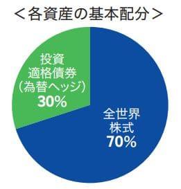 楽天・インデックス・バランス・ファンド(株式重視型)の資産配分(目論見書から抜粋)