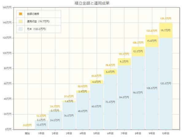 毎月1万円、10年間、年利3%で運用した場合のシミュレーション