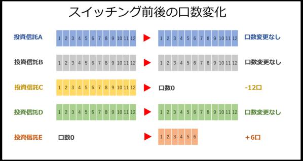 スイッチング口数変化のイメージ