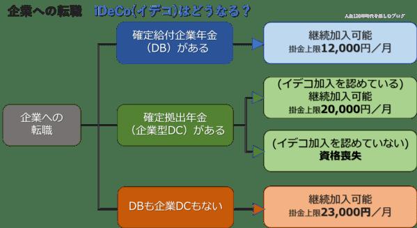 (図解)企業年金種別による対応パターン